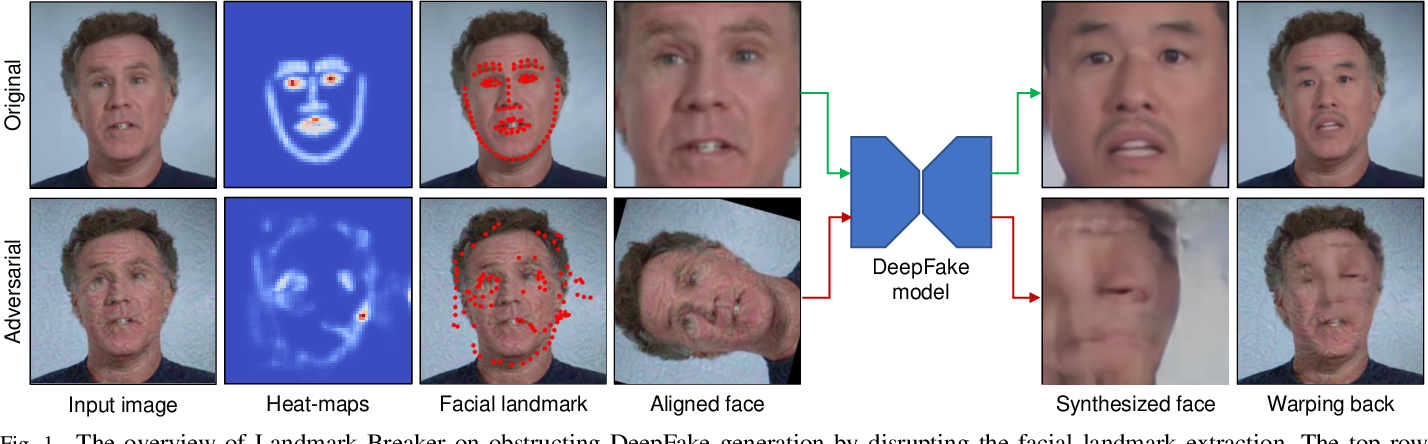 Figure 1 for Landmark Breaker: Obstructing DeepFake By Disturbing Landmark Extraction