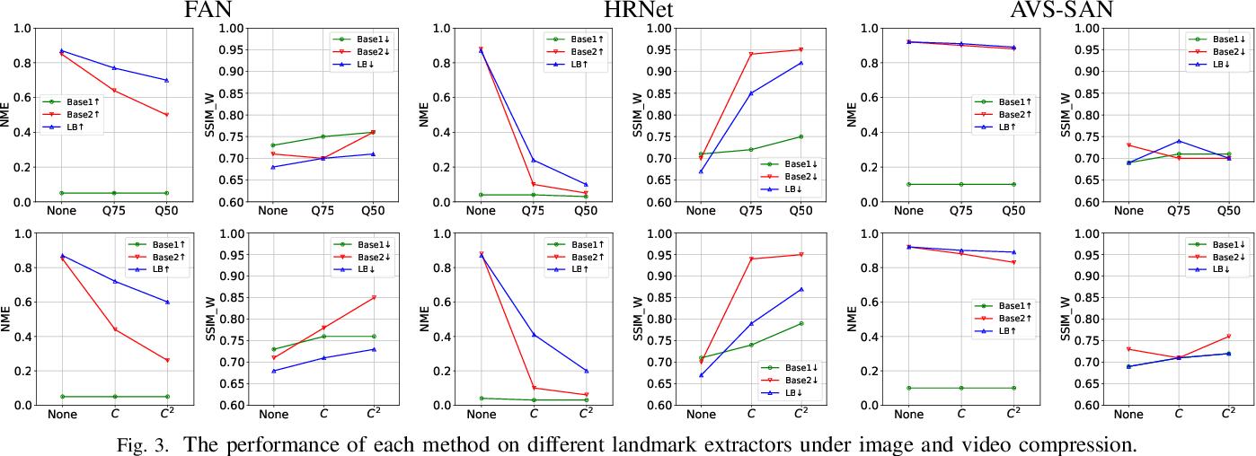 Figure 3 for Landmark Breaker: Obstructing DeepFake By Disturbing Landmark Extraction