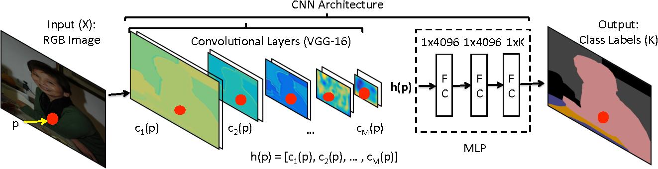 Figure 2 for PixelNet: Towards a General Pixel-level Architecture