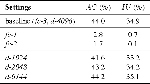 Figure 1 for PixelNet: Towards a General Pixel-level Architecture