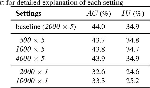 Figure 3 for PixelNet: Towards a General Pixel-level Architecture