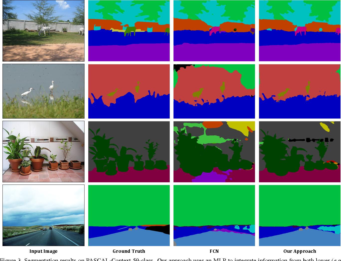 Figure 4 for PixelNet: Towards a General Pixel-level Architecture