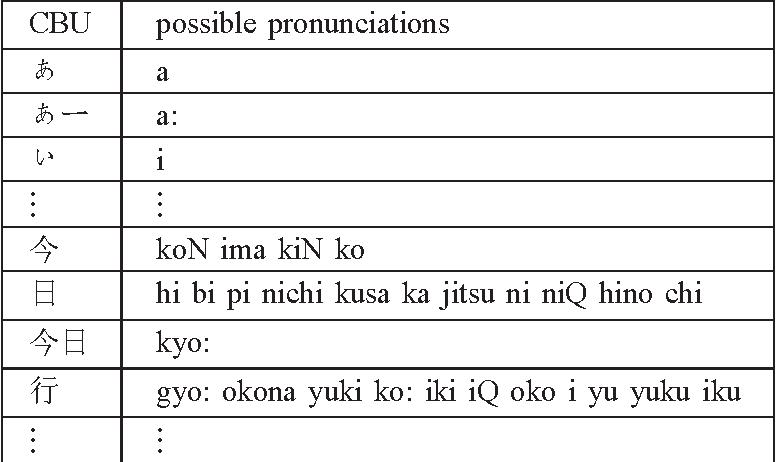 Iku Kanji