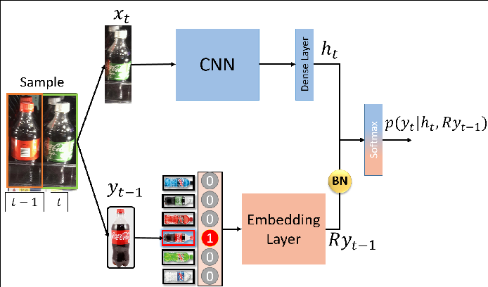 Figure 4 for Large-Scale Classification of Structured Objects using a CRF with Deep Class Embedding
