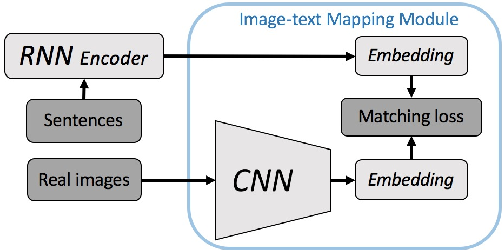 Figure 2 for I2T2I: Learning Text to Image Synthesis with Textual Data Augmentation