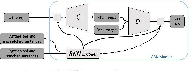 Figure 3 for I2T2I: Learning Text to Image Synthesis with Textual Data Augmentation