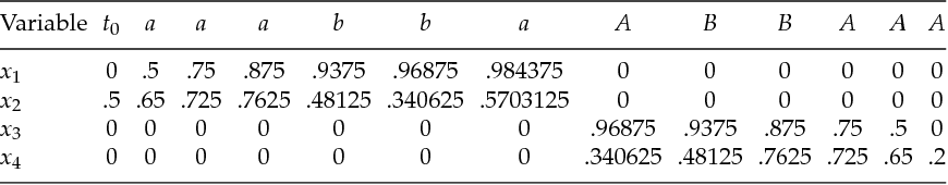 Table 2: Sequence of State Variables for aaabbaABBAAA in an Idealized Solution of a Trained Network.