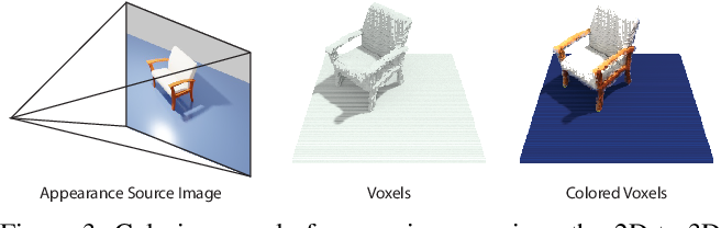 Figure 4 for Neural Voxel Renderer: Learning an Accurate and Controllable Rendering Tool