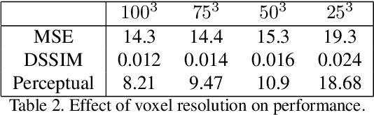Figure 3 for Neural Voxel Renderer: Learning an Accurate and Controllable Rendering Tool