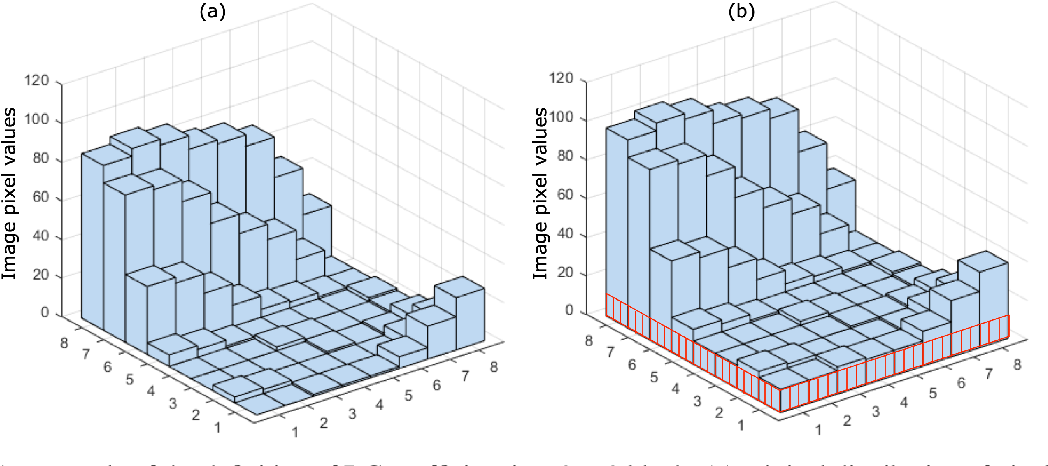 Figure 1 for Investigating Image Applications Based on Spatial-Frequency Transform and Deep Learning Techniques