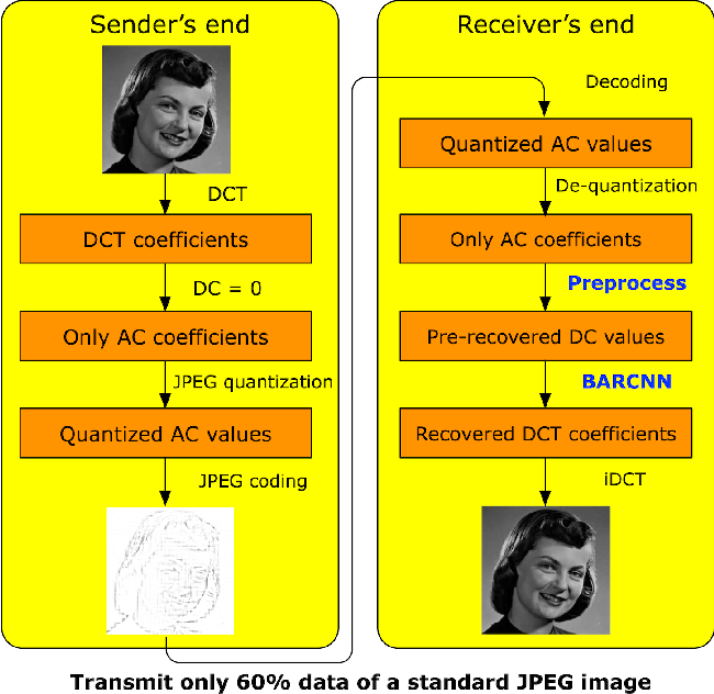 Figure 3 for Investigating Image Applications Based on Spatial-Frequency Transform and Deep Learning Techniques