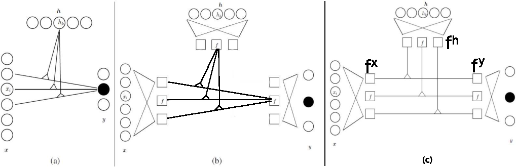 Figure 3 for Gated networks: an inventory