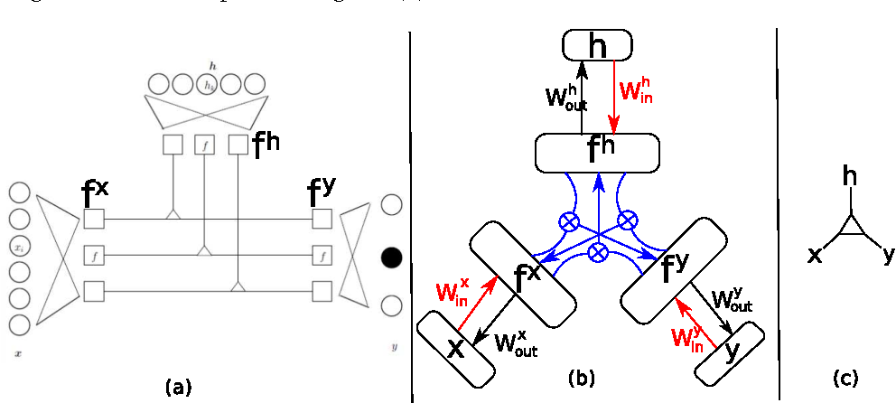 Figure 4 for Gated networks: an inventory