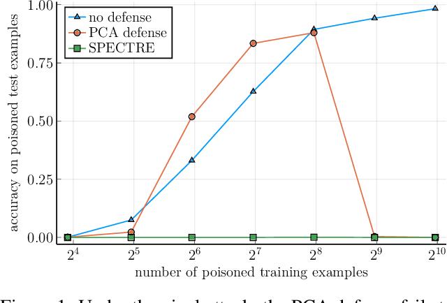Figure 1 for SPECTRE: Defending Against Backdoor Attacks Using Robust Statistics