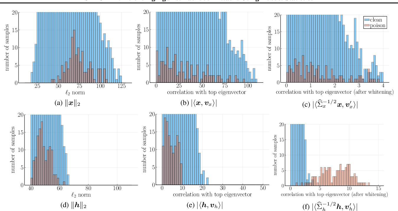 Figure 3 for SPECTRE: Defending Against Backdoor Attacks Using Robust Statistics