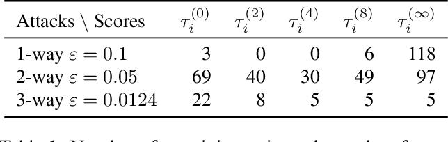 Figure 2 for SPECTRE: Defending Against Backdoor Attacks Using Robust Statistics