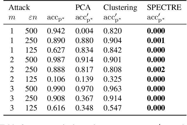Figure 4 for SPECTRE: Defending Against Backdoor Attacks Using Robust Statistics