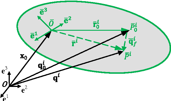 Method of Transformation from Inertial to Reference Frame ...