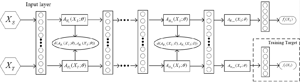 Figure 1 for DWMD: Dimensional Weighted Orderwise Moment Discrepancy for Domain-specific Hidden Representation Matching