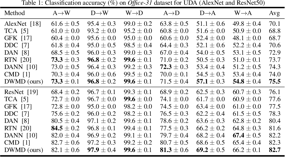 Figure 2 for DWMD: Dimensional Weighted Orderwise Moment Discrepancy for Domain-specific Hidden Representation Matching