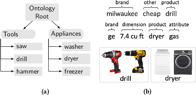 Figure 1 for Active Learning for Product Type Ontology Enhancement in E-commerce