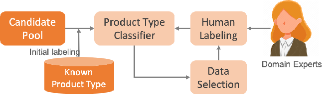 Figure 3 for Active Learning for Product Type Ontology Enhancement in E-commerce