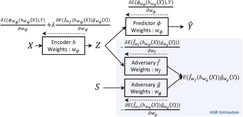 Figure 1 for Learning Unbiased Representations via Rényi Minimization