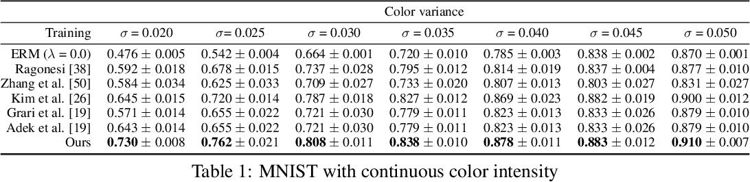 Figure 2 for Learning Unbiased Representations via Rényi Minimization