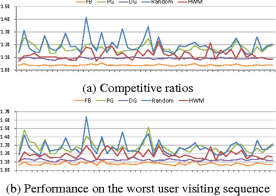 Figure 3 for Efficient Delivery Policy to Minimize User Traffic Consumption in Guaranteed Advertising