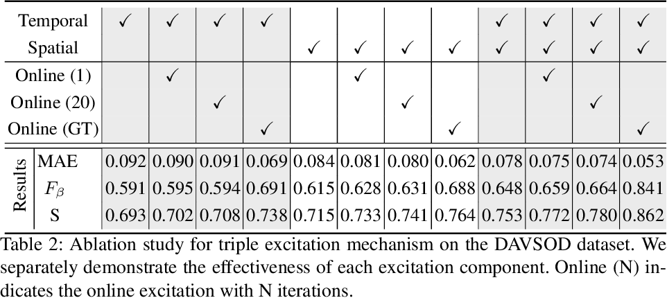 Figure 4 for TENet: Triple Excitation Network for Video Salient Object Detection