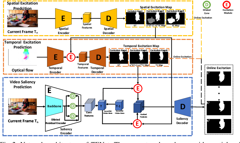 Figure 3 for TENet: Triple Excitation Network for Video Salient Object Detection