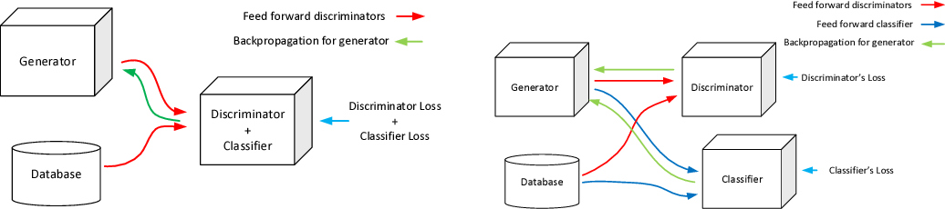 Figure 1 for Versatile Auxiliary Classifier with Generative Adversarial Network (VAC+GAN)