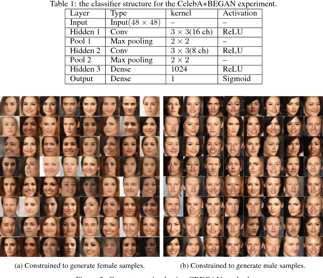 Figure 2 for Versatile Auxiliary Classifier with Generative Adversarial Network (VAC+GAN)