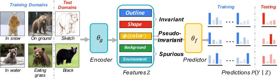 Figure 1 for Invariant Information Bottleneck for Domain Generalization