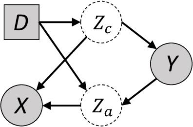 Figure 3 for Invariant Information Bottleneck for Domain Generalization