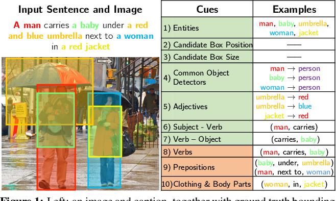 Figure 1 for Phrase Localization and Visual Relationship Detection with Comprehensive Image-Language Cues