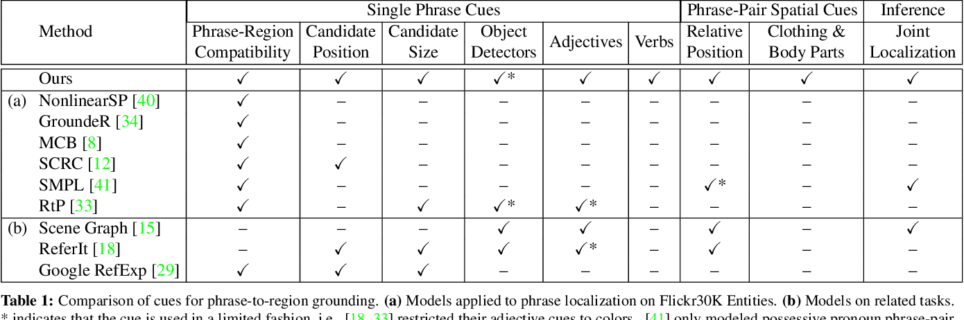 Figure 2 for Phrase Localization and Visual Relationship Detection with Comprehensive Image-Language Cues