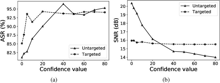Figure 1 for Universal Adversarial Audio Perturbations