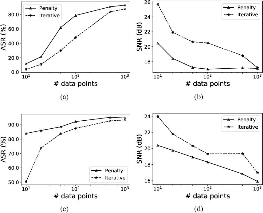 Figure 3 for Universal Adversarial Audio Perturbations