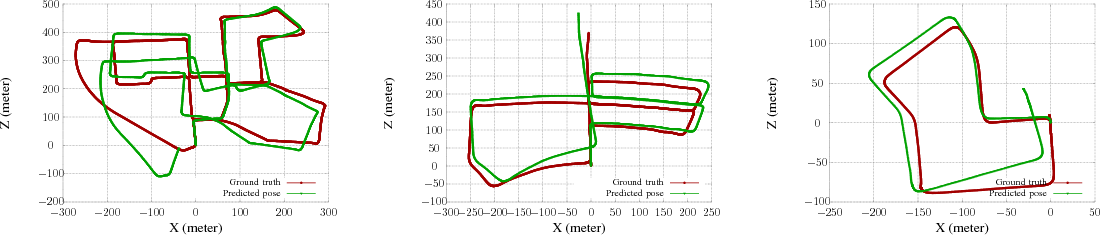 Figure 2 for A Deeper Insight into the UnDEMoN: Unsupervised Deep Network for Depth and Ego-Motion Estimation