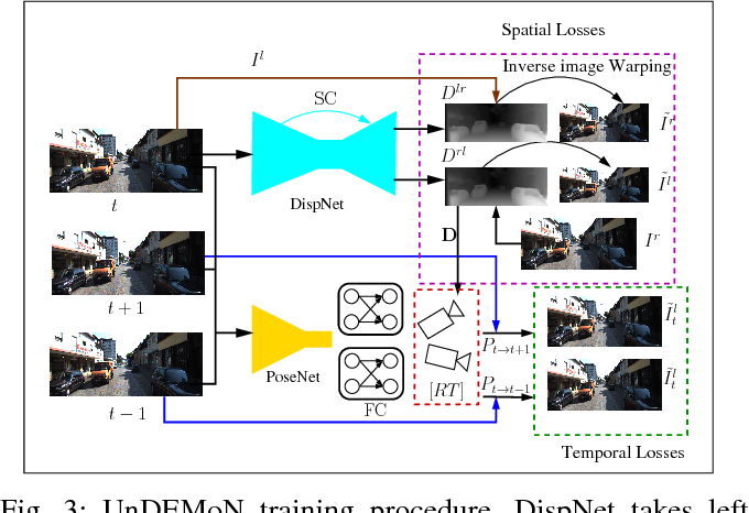Figure 3 for A Deeper Insight into the UnDEMoN: Unsupervised Deep Network for Depth and Ego-Motion Estimation