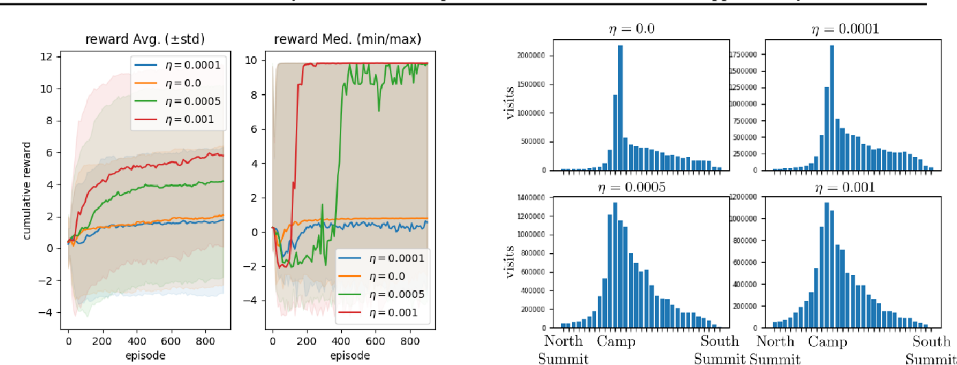 Figure 2 for Distributional Multivariate Policy Evaluation and Exploration with the Bellman GAN