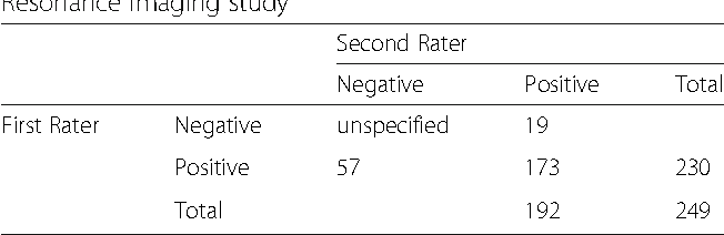 Table 2 Contingency table of matched ratings in the Magnetic Resonance Imaging study