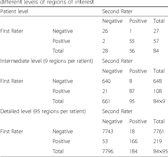 Table 3 Contingency tables of matched ratings for three different levels of regions of interest