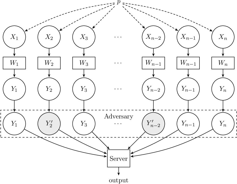 Figure 1 for Robust Testing and Estimation under Manipulation Attacks