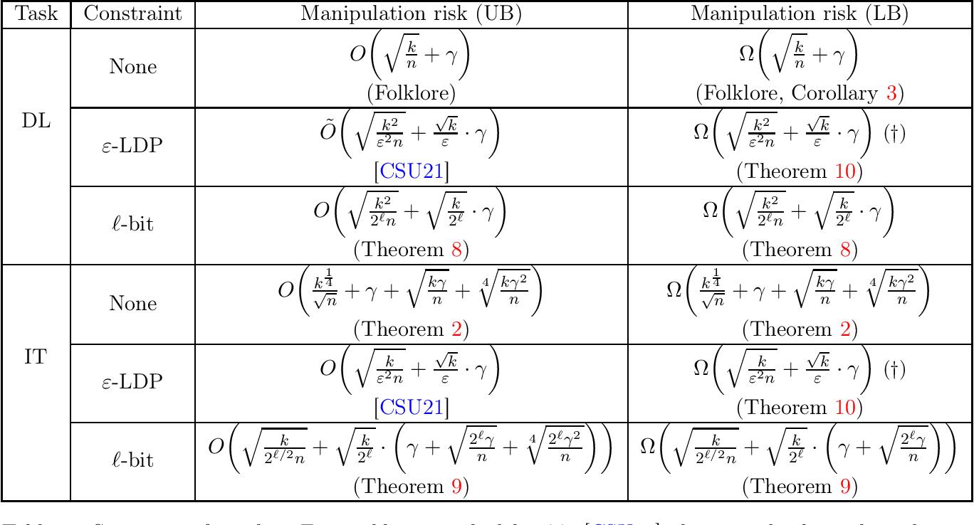Figure 2 for Robust Testing and Estimation under Manipulation Attacks