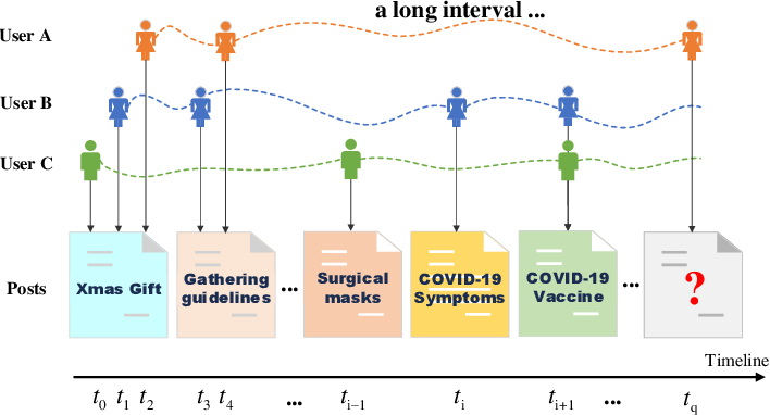 Figure 1 for ConTIG: Continuous Representation Learning on Temporal Interaction Graphs