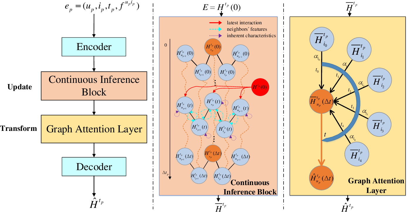 Figure 3 for ConTIG: Continuous Representation Learning on Temporal Interaction Graphs