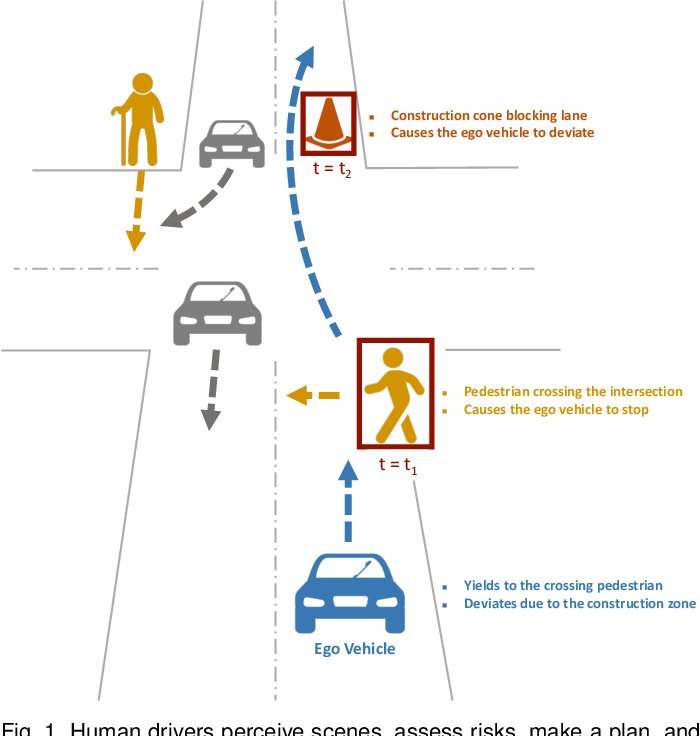 Figure 1 for Driver-centric Risk Object Identification