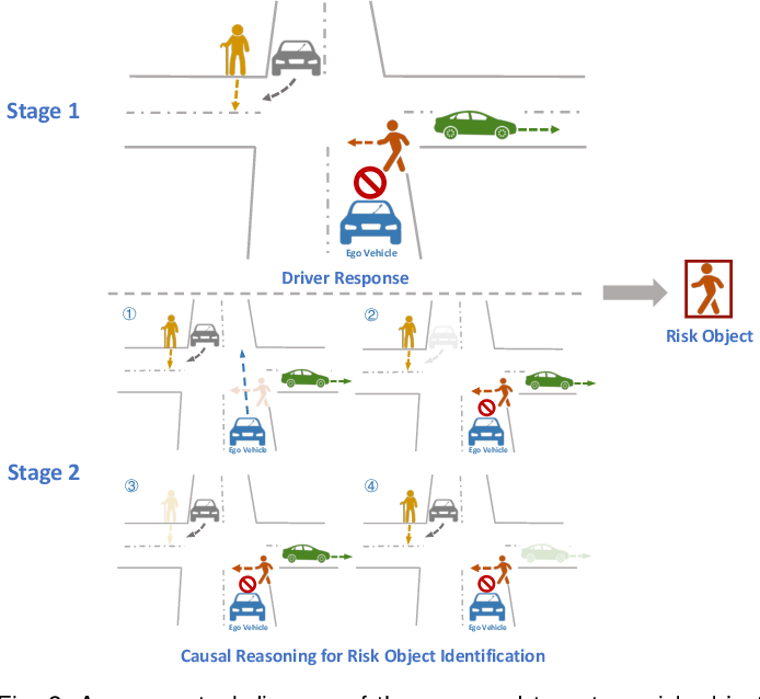 Figure 3 for Driver-centric Risk Object Identification